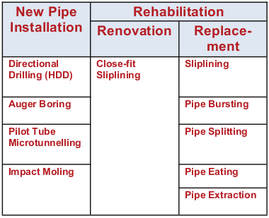PE100 Pipe in Trenchless Technology Applications - Technical Guide