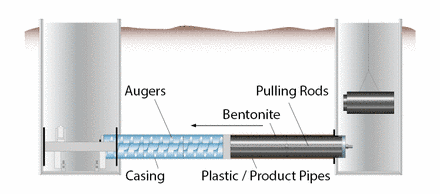 Pilot Tube Microtunnelling