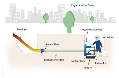 Pipe Extraction