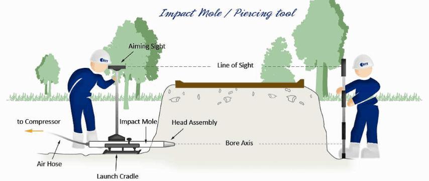 Impact Moling - HDPE & PE pipe (polyethylene pipe)