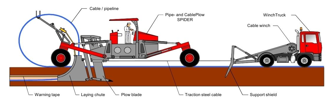 Mole ploughing machine : Spider Plough up to DN250. Image courtesy: FRANK FÖCKERSPERGER GmbH