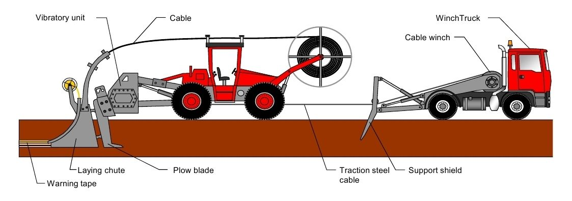Mole ploughing machine : Direct from Coils up to DN90. Image courtesy: FRANK FÖCKERSPERGER GmbH