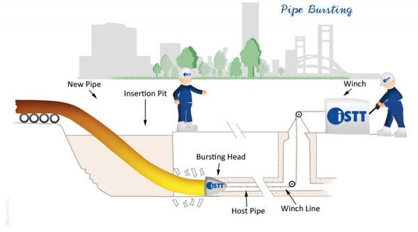 Pipe Bursting and Splitting - HDPE & PE pipe (polyethylene pipe)