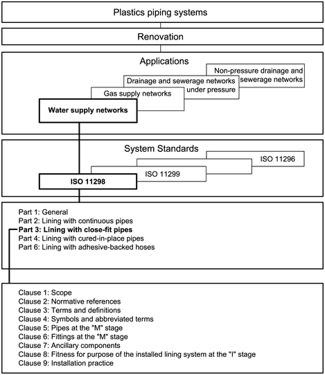 the common part and clause structure and the relationship between ISO 11298 and the System Standards for other application areas
